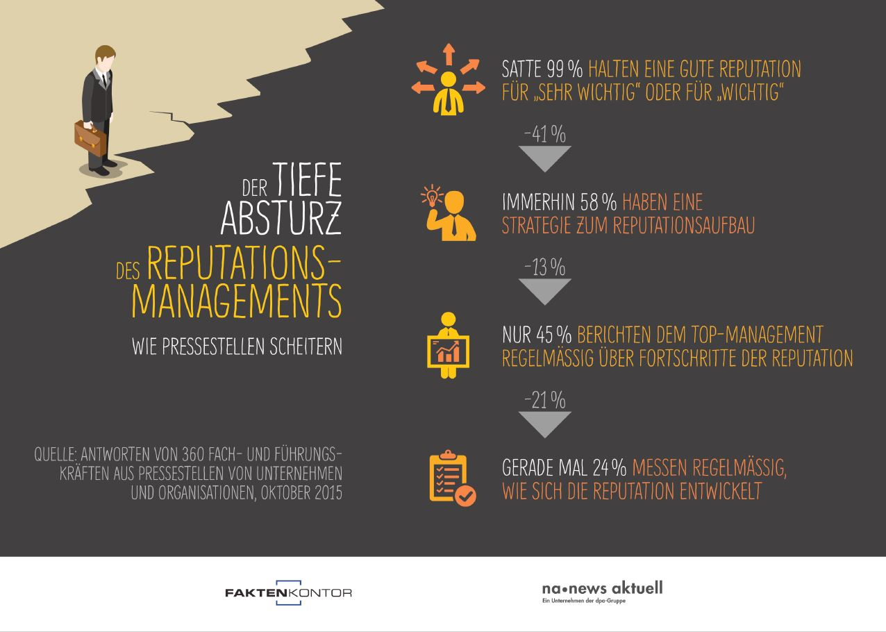 Reputationsmanagement_Infografik