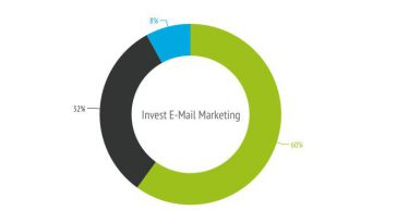Email Marketing Investition