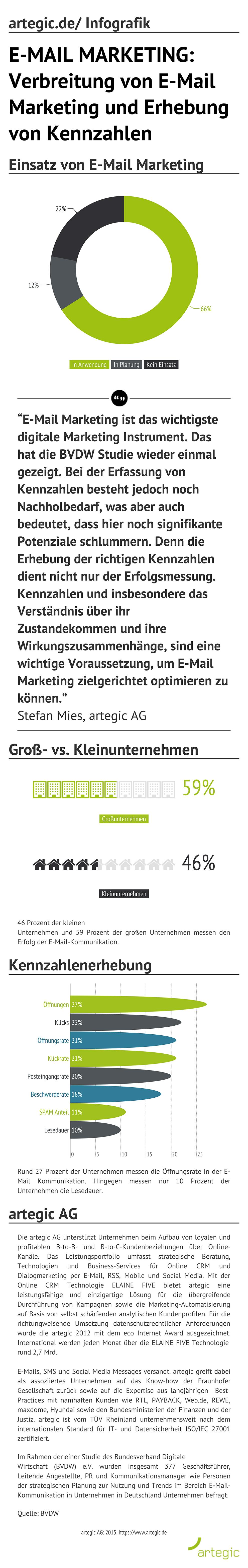 artegic_de,-Infografik_-email-marketing