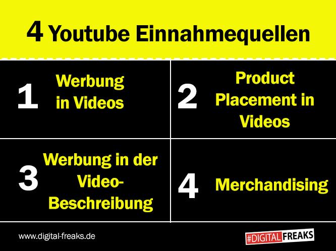4-Youtube-Einnahmequellen