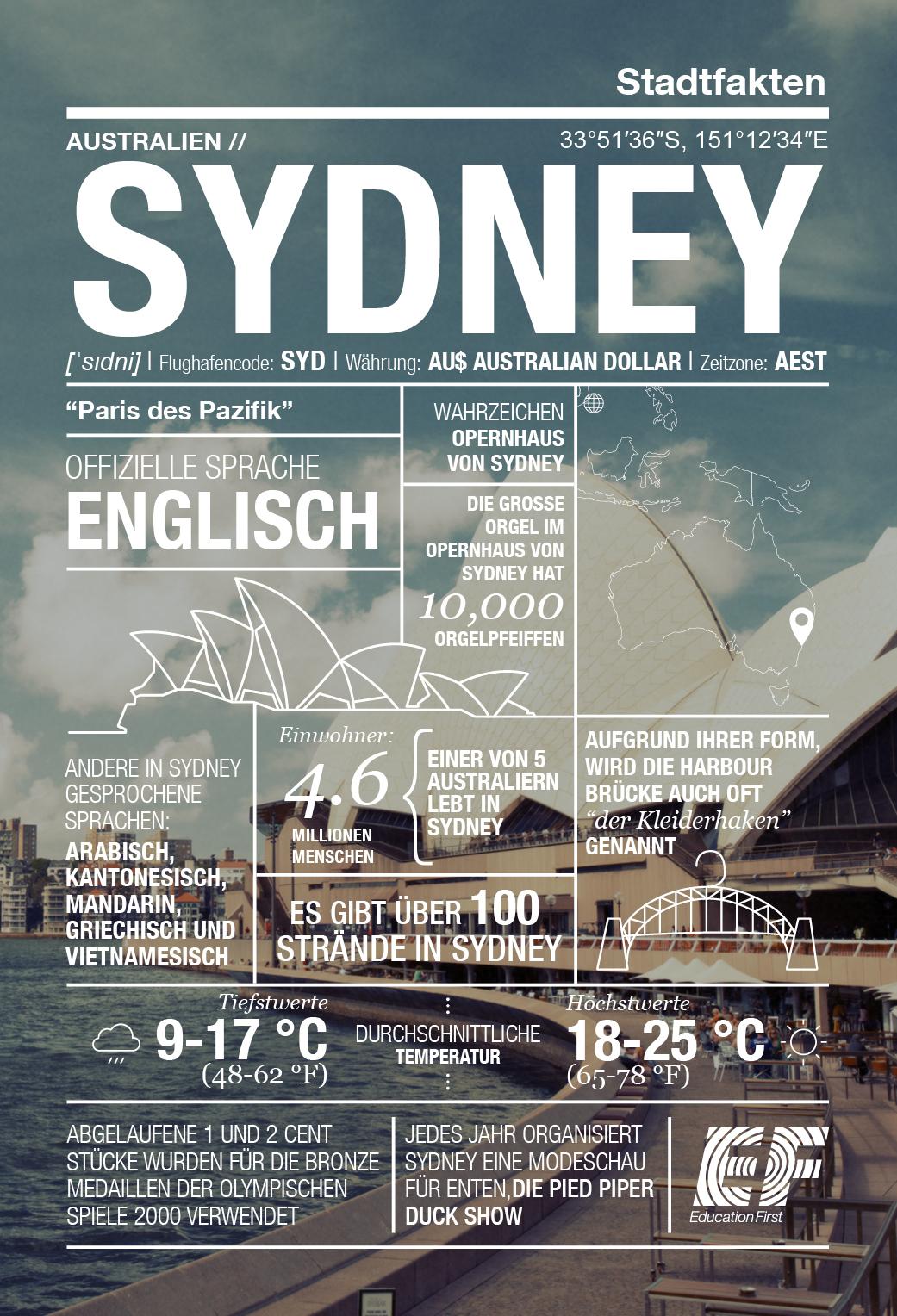 sydney-infografik
